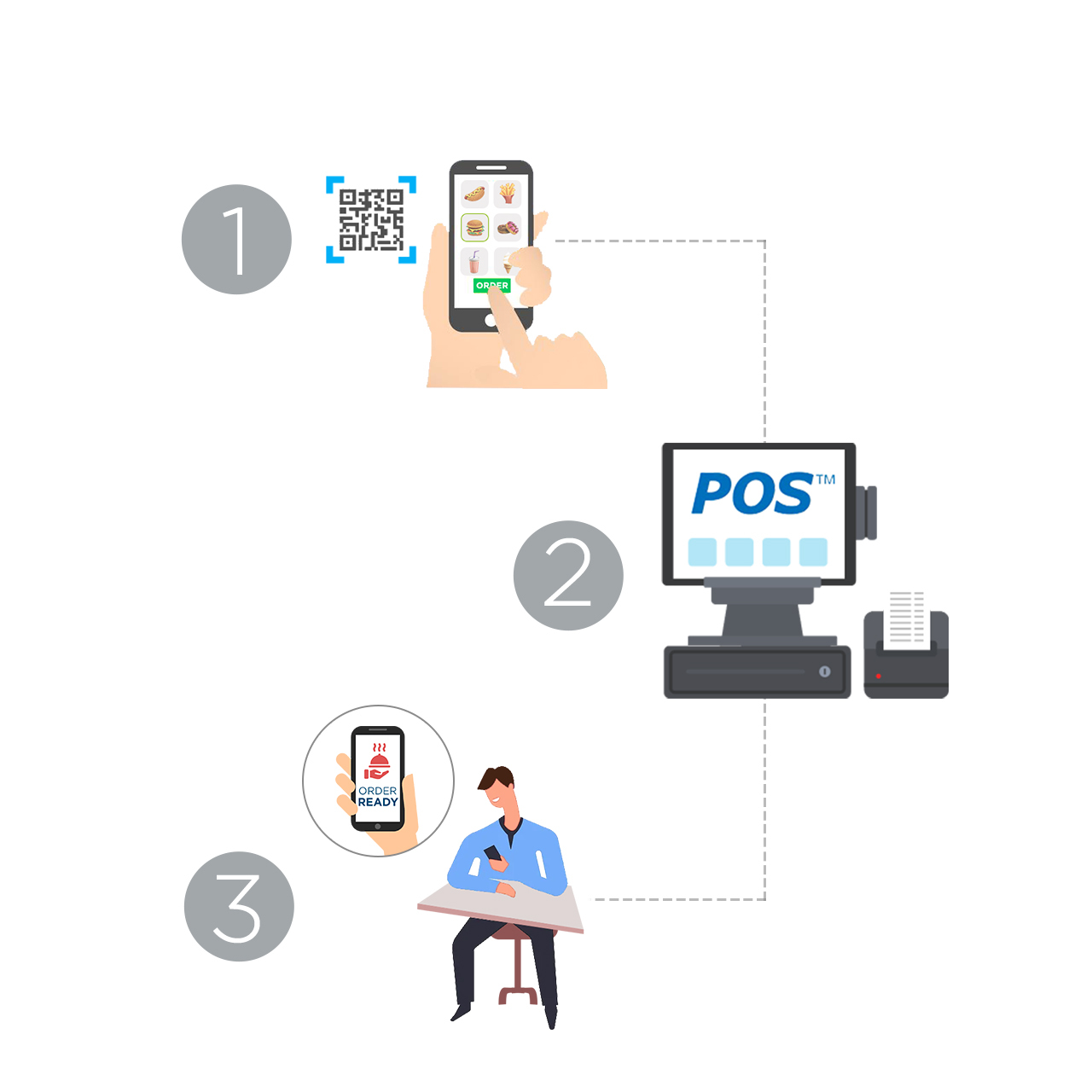How XPR POS Integration Works